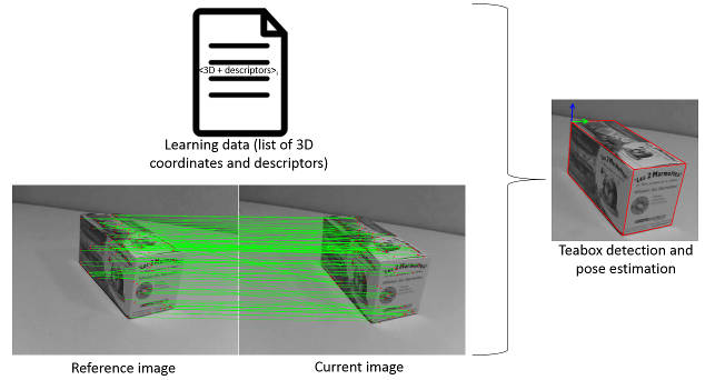 Visual Servoing Platform: Tutorial: Object detection and localization