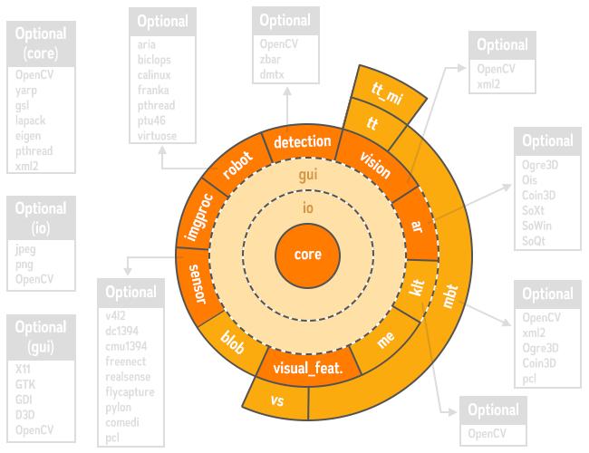 Visual Servoing Platform: ViSP 3 2 1 main page